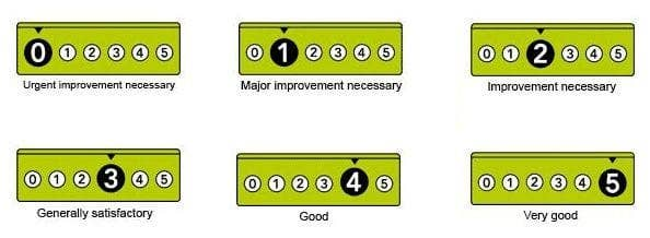 food hygiene rating scheme levels 0-5