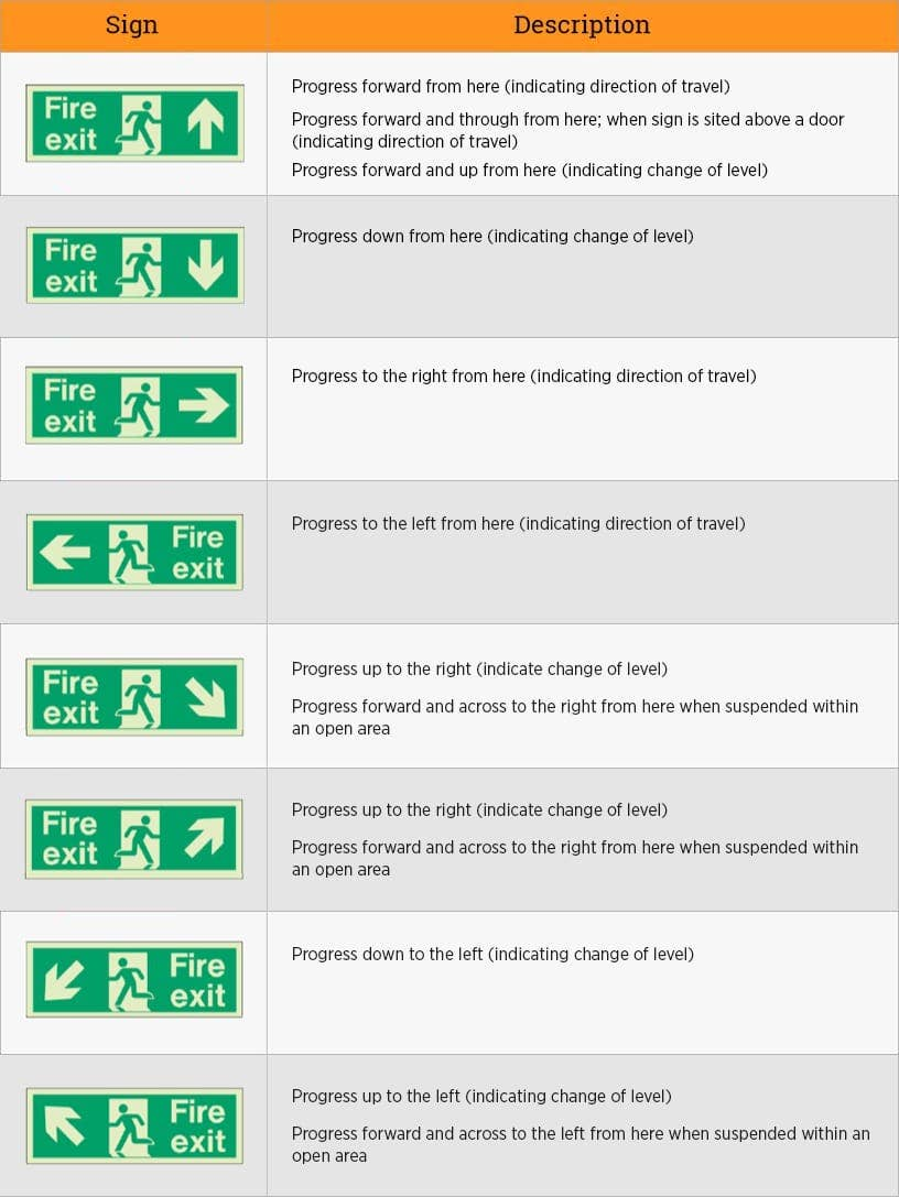 Fire Safety Signs Symbols Uk Fire Notices Extinguishers