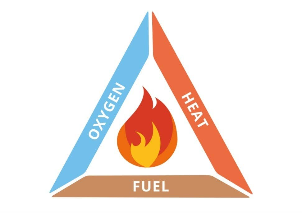 3 elements of a fire triangle